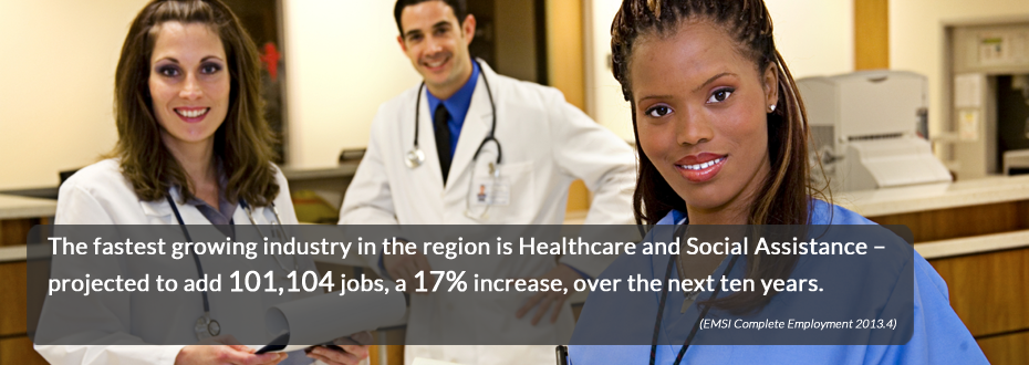 The fastest growing industry in the region is Healthcare and Social Assistance - projected to add 101,104 jobs, a 17% increase, over the next ten years.