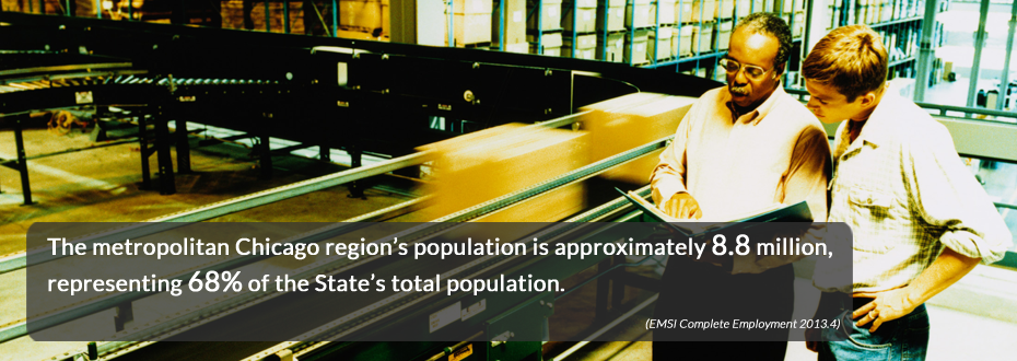 The metropolitan Chicago region's population is approximately 8.8 million, representing 68% of the State's total population.